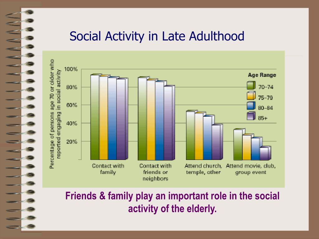 Social Activity in Late Adulthood