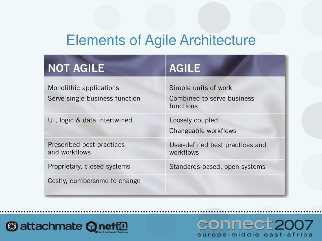 Elements of Agile Architecture