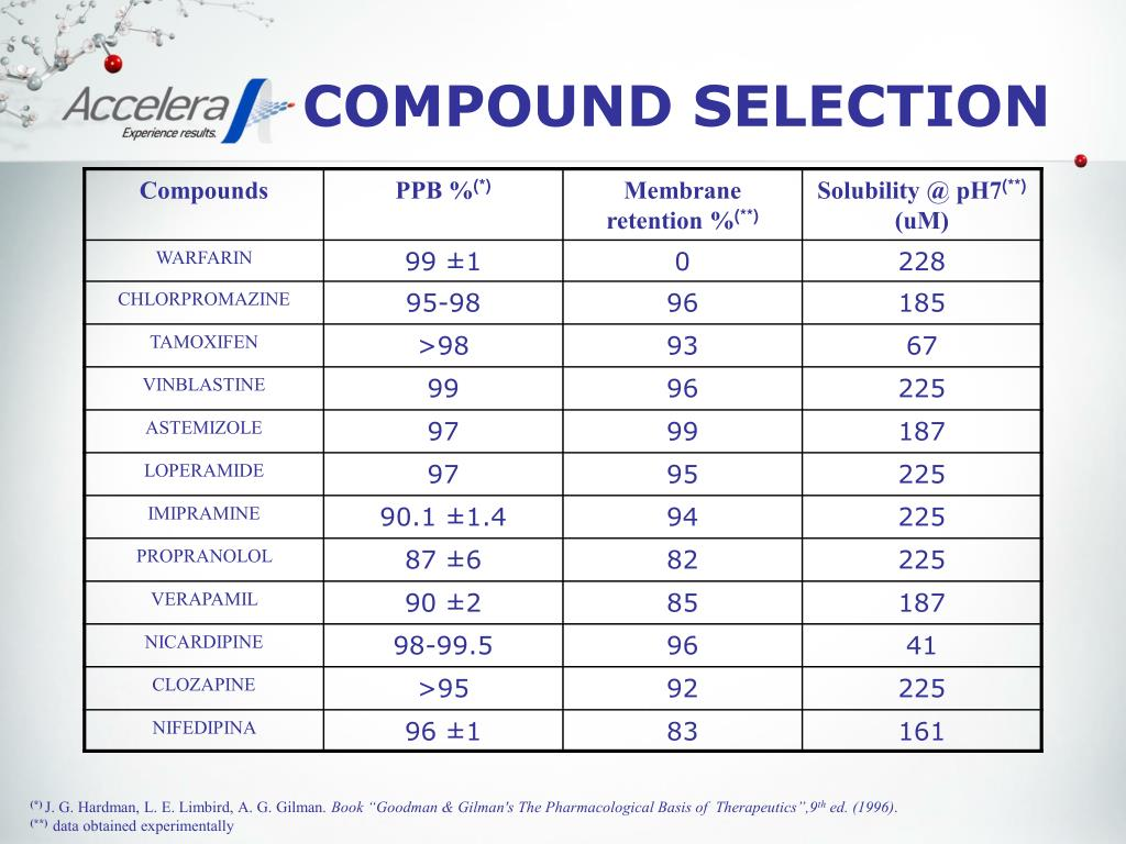 COMPOUND SELECTION