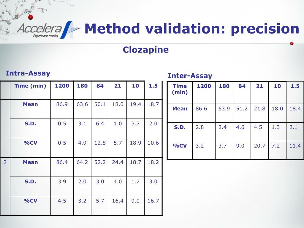 Method validation: precision