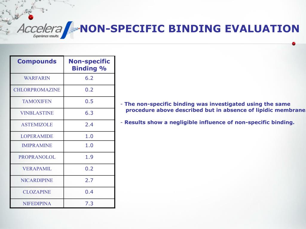 NON-SPECIFIC BINDING EVALUATION