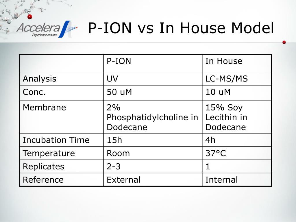 P-ION vs In House Model