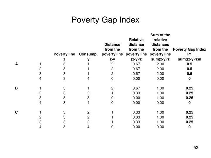 Poverty Gap Index