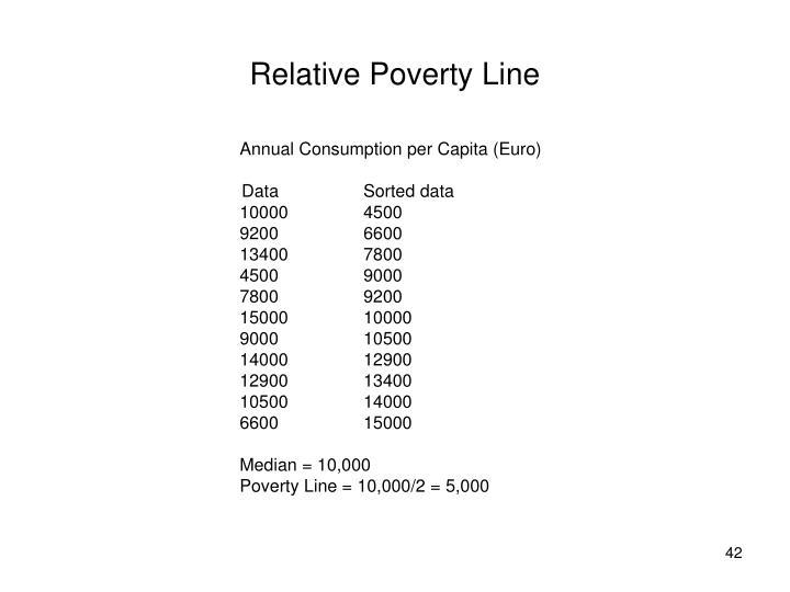 Relative Poverty Line