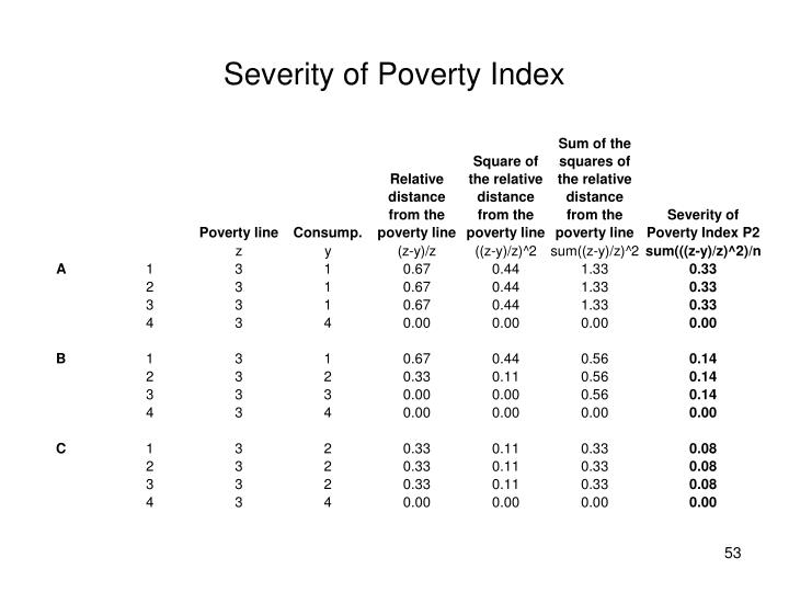 Severity of Poverty Index