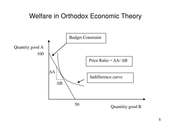 Welfare in Orthodox Economic Theory