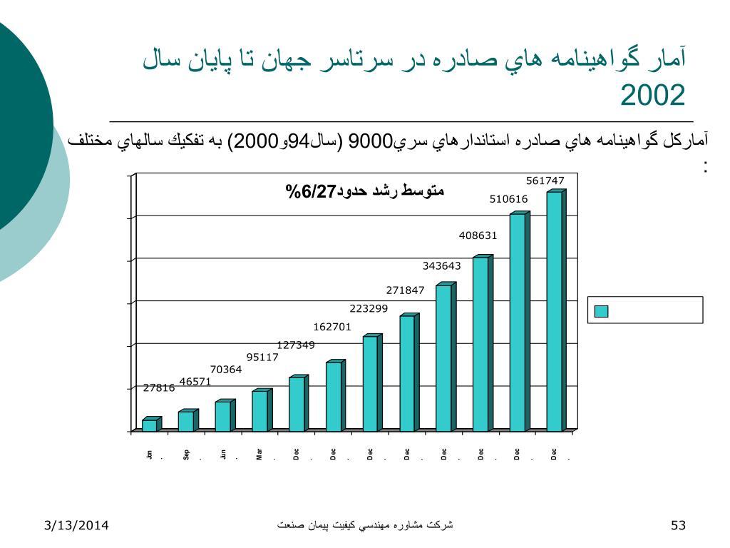 آمار گواهينامه هاي صادره در سرتاسر جهان تا پايان سال 2002