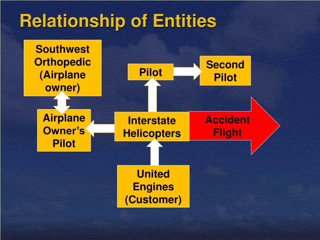 Relationship of Entities