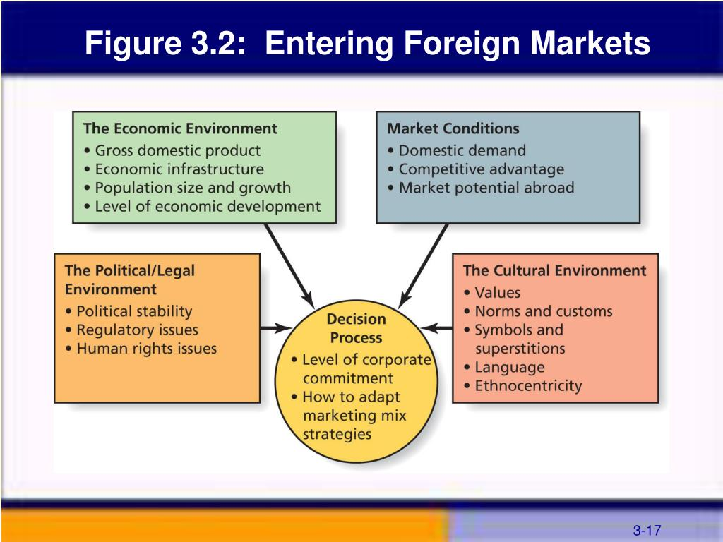 Figure 3.2:  Entering Foreign Markets