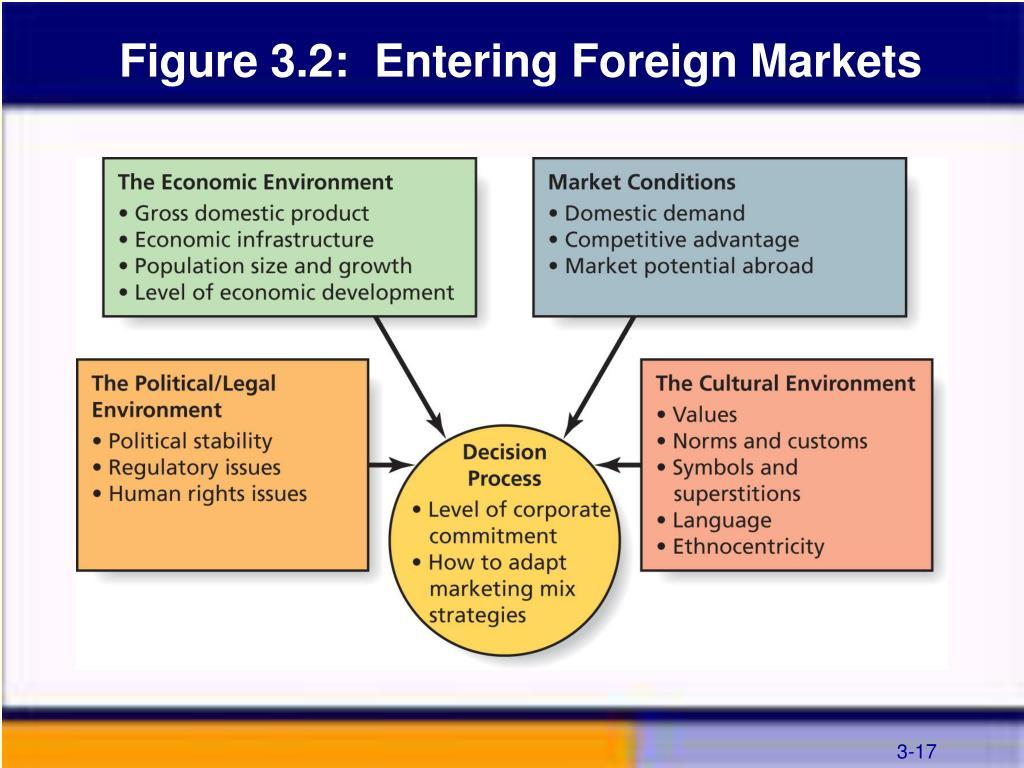 Figure 3.2:  Entering Foreign Markets