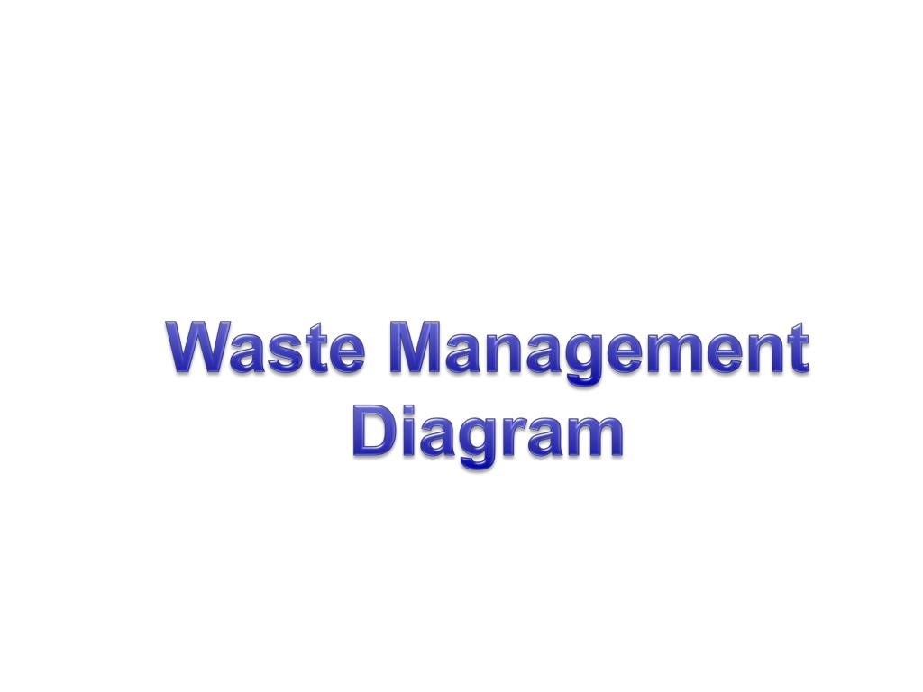 Waste Management Diagram