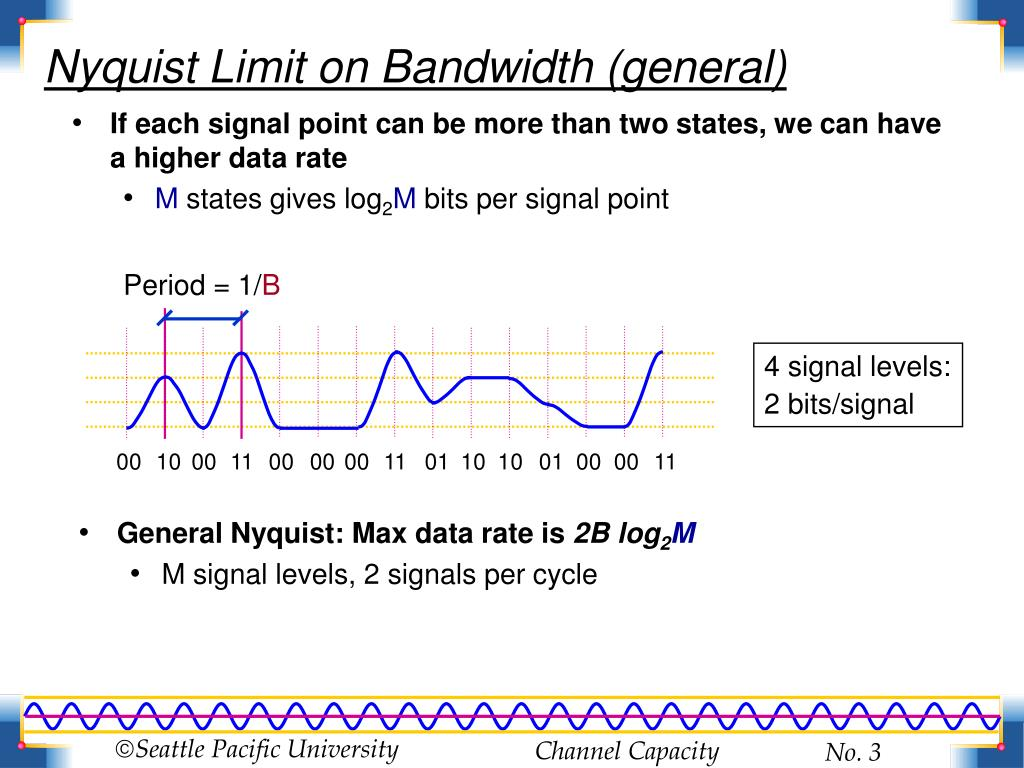 If each signal point can be more than two states, we can have a higher data rate