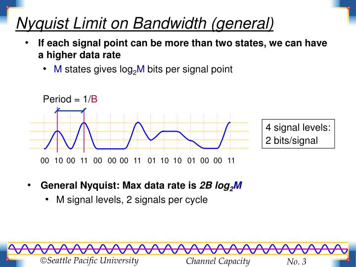 Nyquist limit on bandwidth general