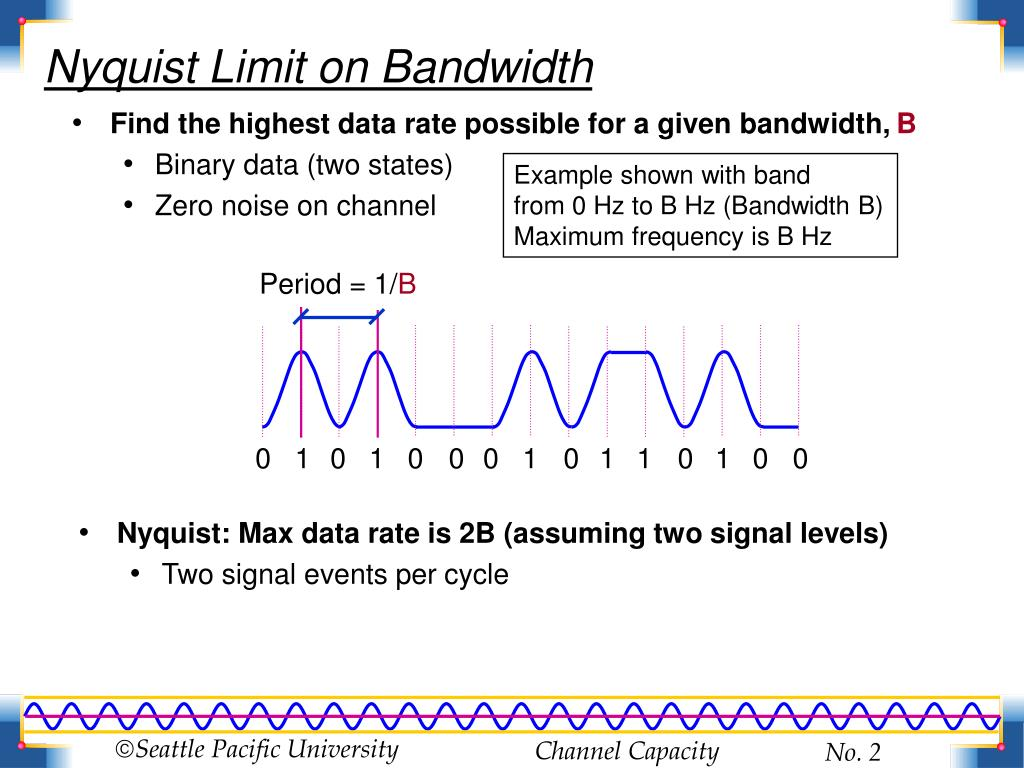 Find the highest data rate possible for a given bandwidth,