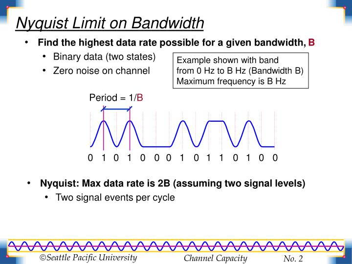 Nyquist limit on bandwidth