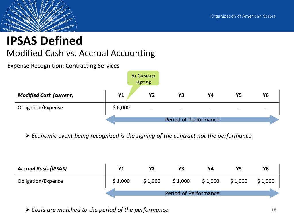 accrual vs cost accounting Accrual accounting - what is accrual accounting accrual accounting is an accounting method that recognises financial events when they occur, regardless of when payment is made.
