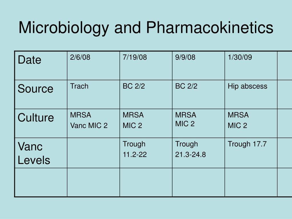 Microbiology and Pharmacokinetics
