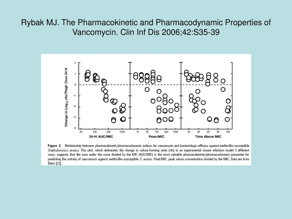 Rybak MJ. The Pharmacokinetic and Pharmacodynamic Properties of Vancomycin. Clin Inf Dis 2006;42:S35-39