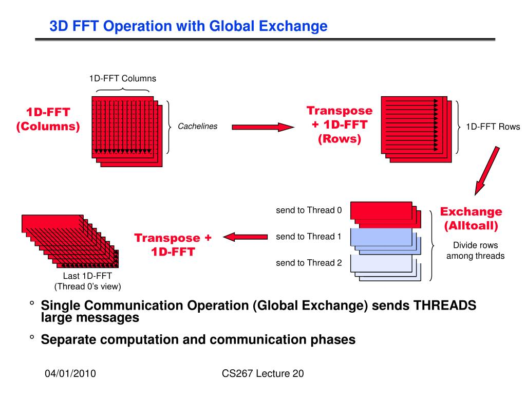 3D FFT Operation with Global Exchange