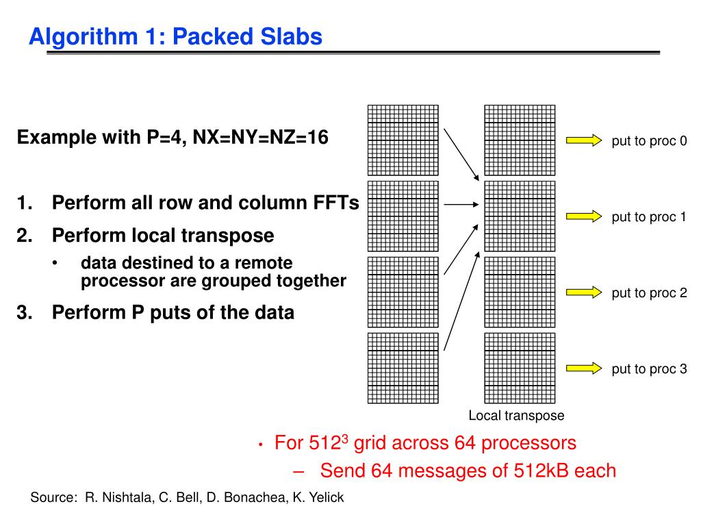 Algorithm 1: Packed Slabs