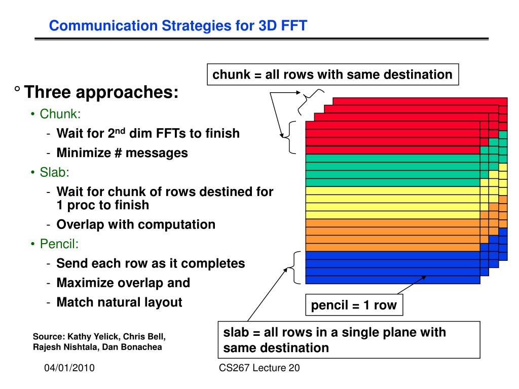 Communication Strategies for 3D FFT