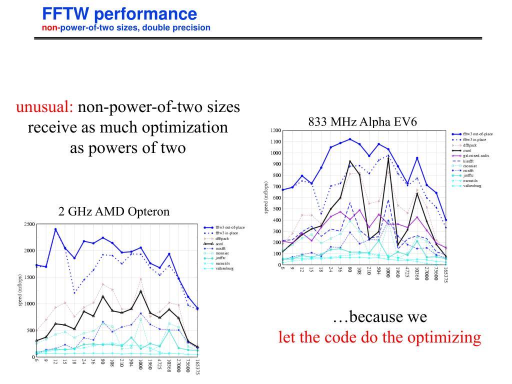 FFTW performance