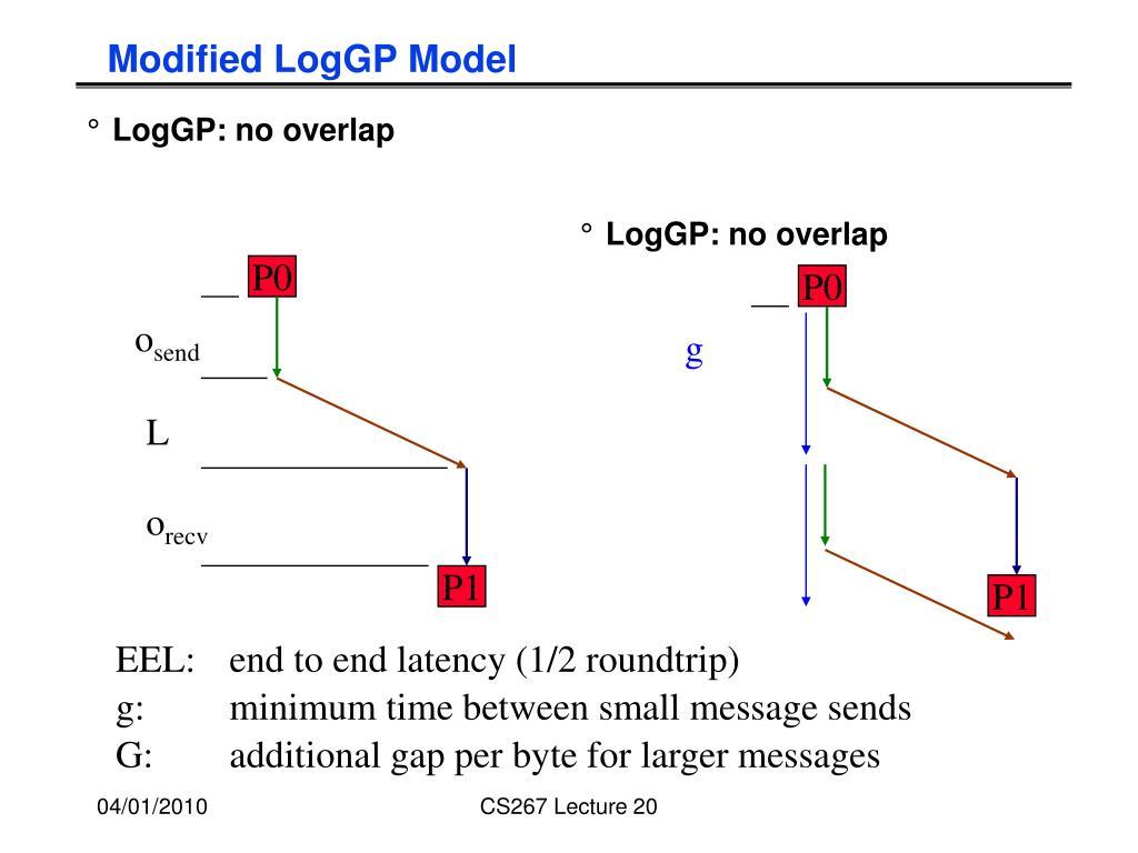 LogGP: no overlap