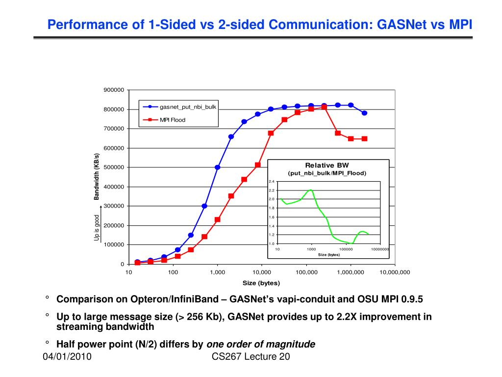 Performance of 1-Sided vs 2-sided Communication: GASNet vs MPI