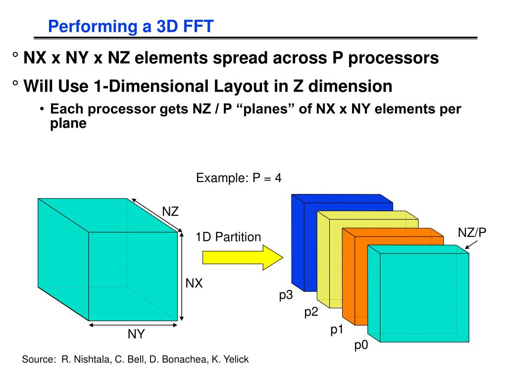 Performing a 3D FFT