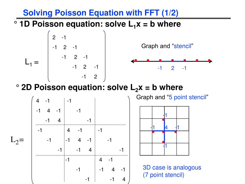 Solving Poisson Equation with FFT (1/2)