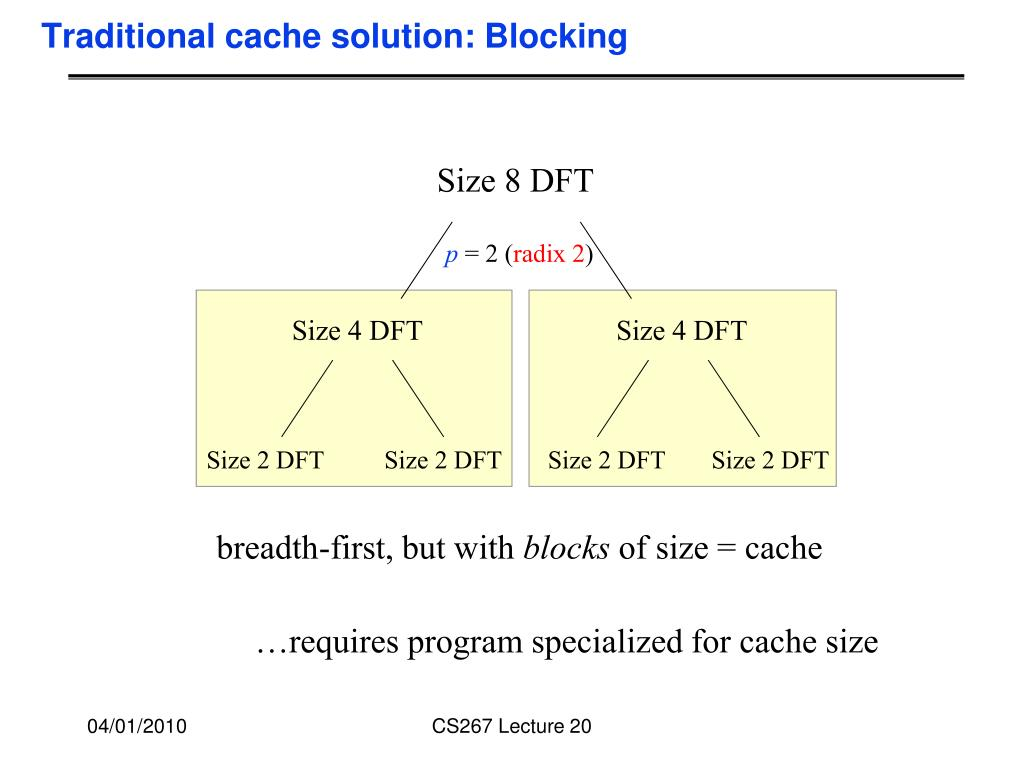 Traditional cache solution: Blocking