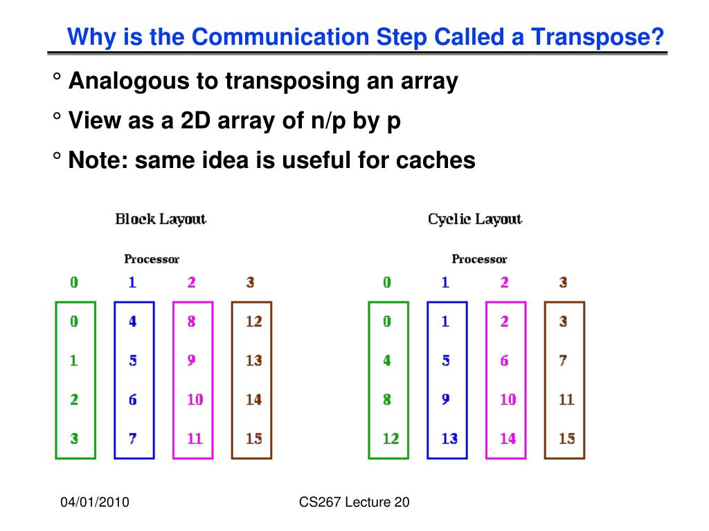 Why is the Communication Step Called a Transpose?