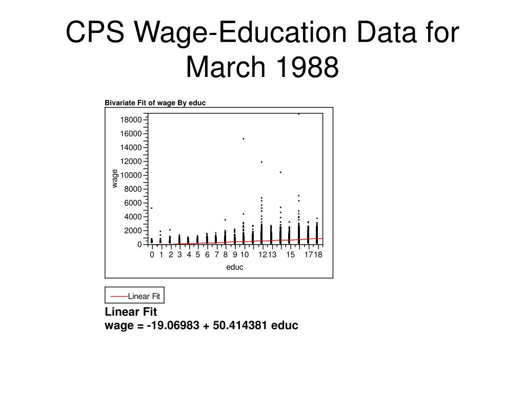 CPS Wage-Education Data for March 1988