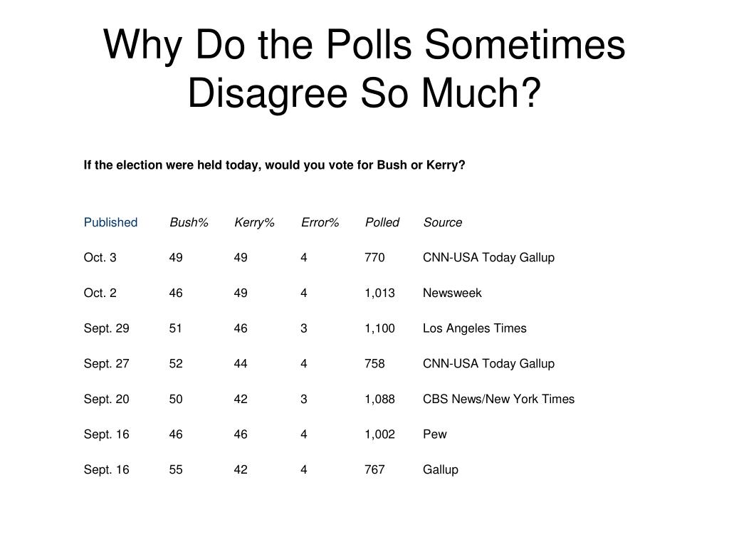 Why Do the Polls Sometimes Disagree So Much?