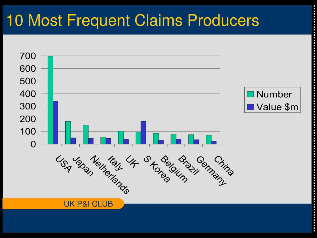 10 Most Frequent Claims Producers