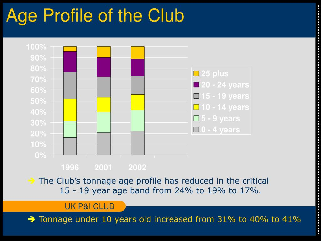 Age Profile of the Club