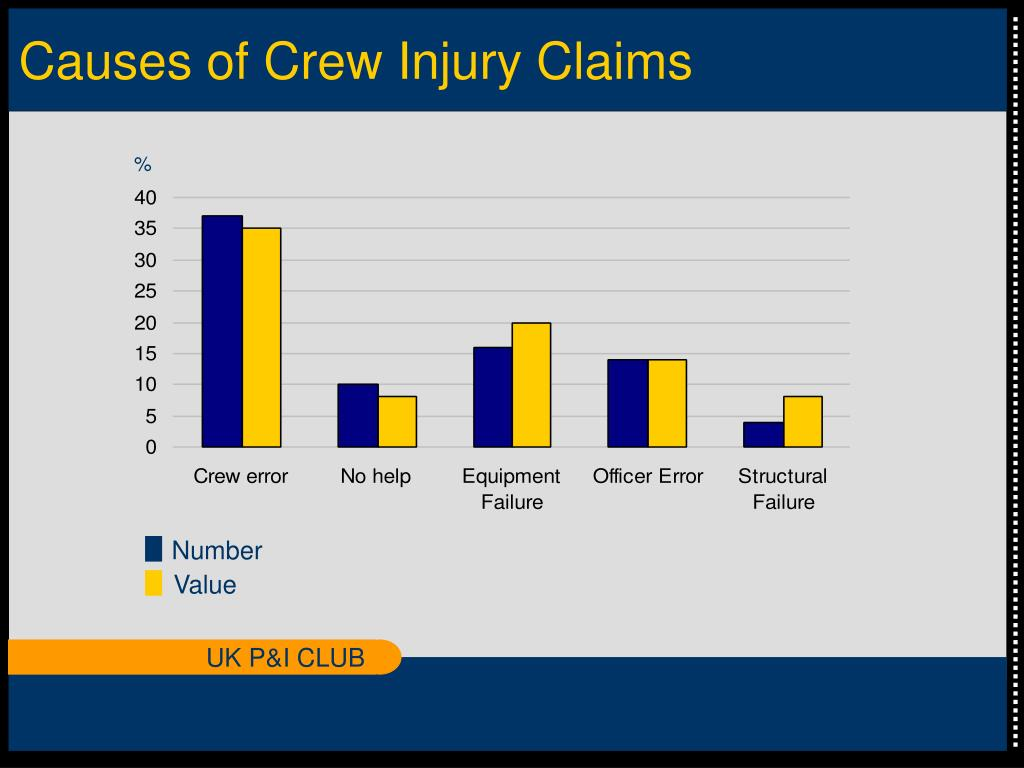 Causes of Crew Injury Claims