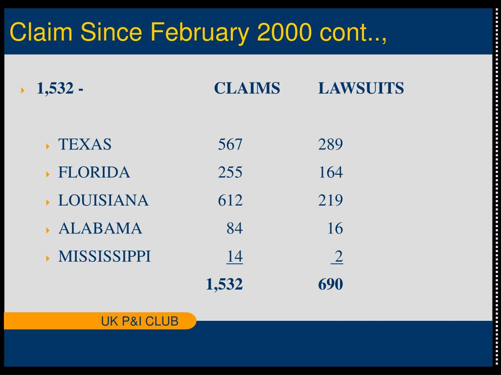 Claim Since February 2000 cont..,