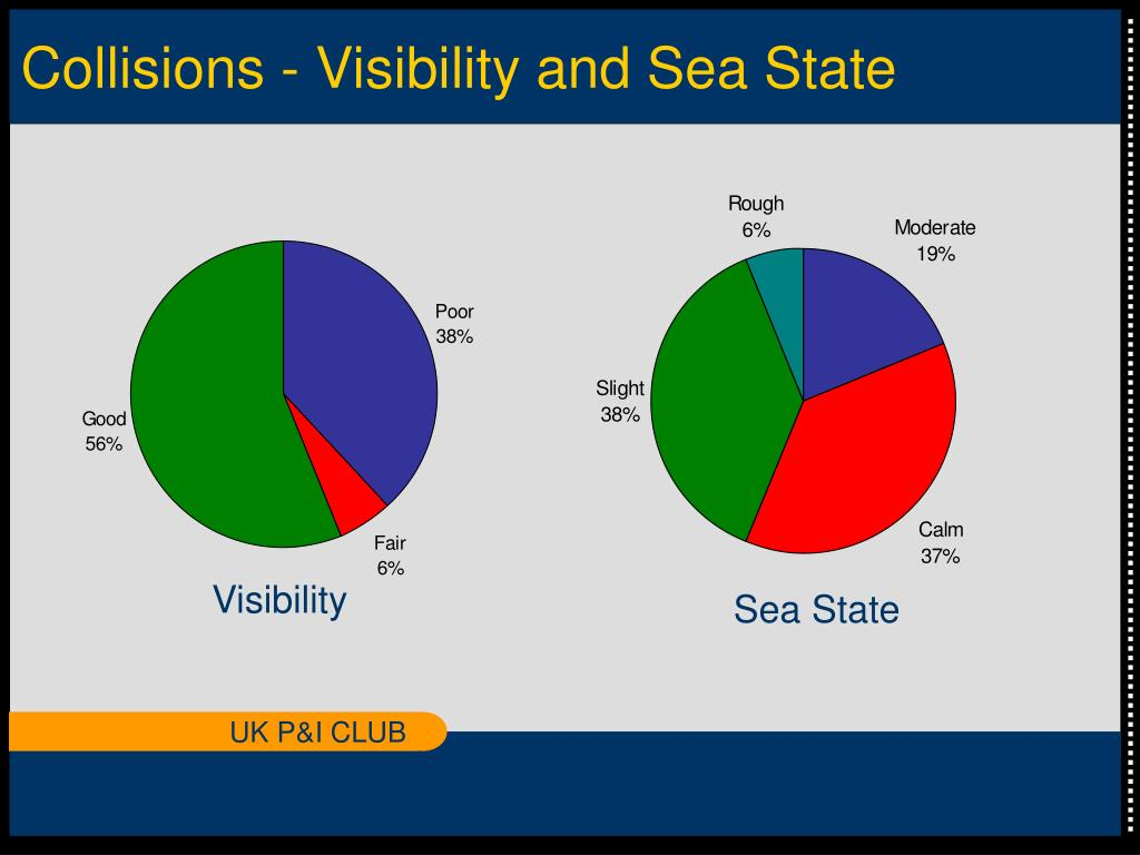 Collisions - Visibility and Sea State
