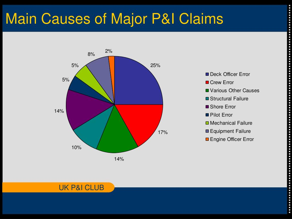 Main Causes of Major P&I Claims