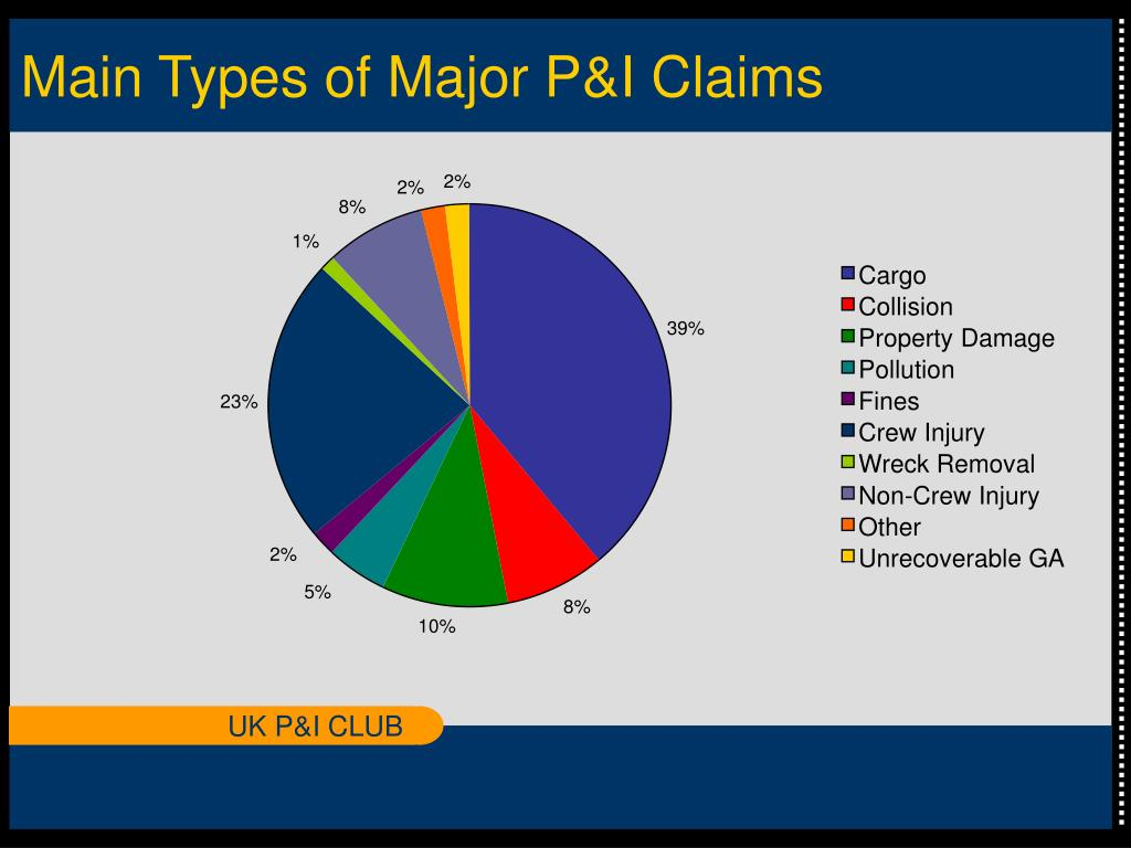 Main Types of Major P&I Claims