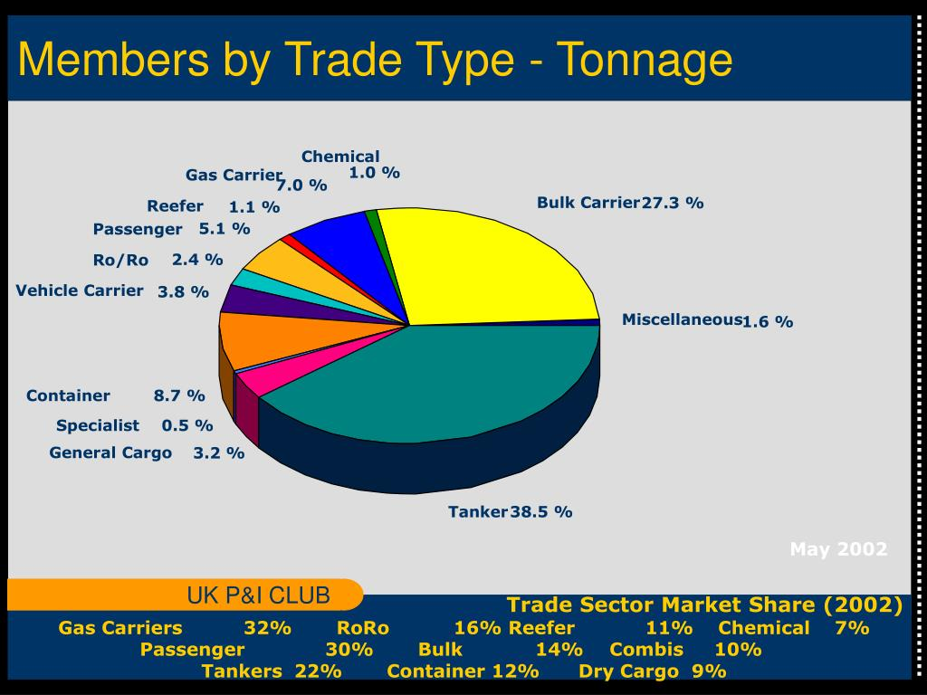 Members by Trade Type - Tonnage