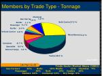 members by trade type tonnage