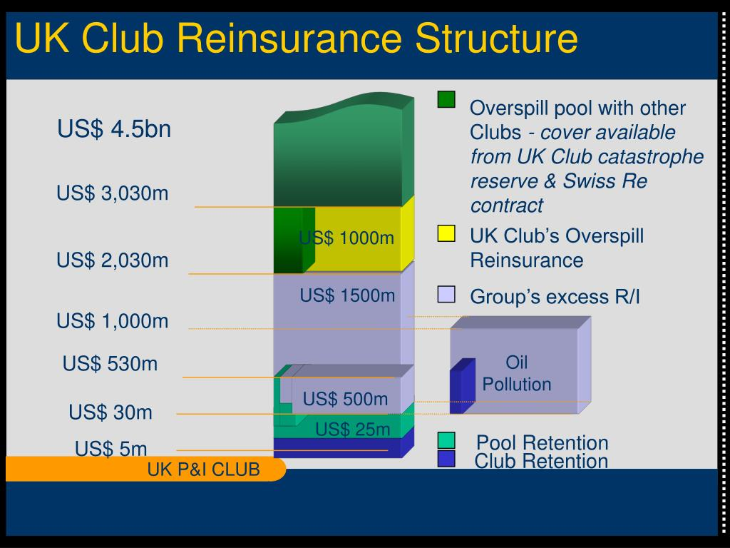 UK Club Reinsurance Structure
