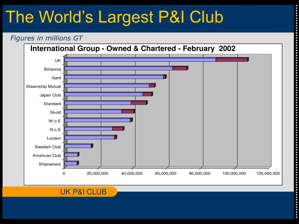 The World's Largest P&I Club