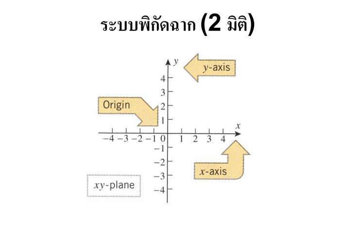 ระบบพิกัดฉาก (2 มิติ)