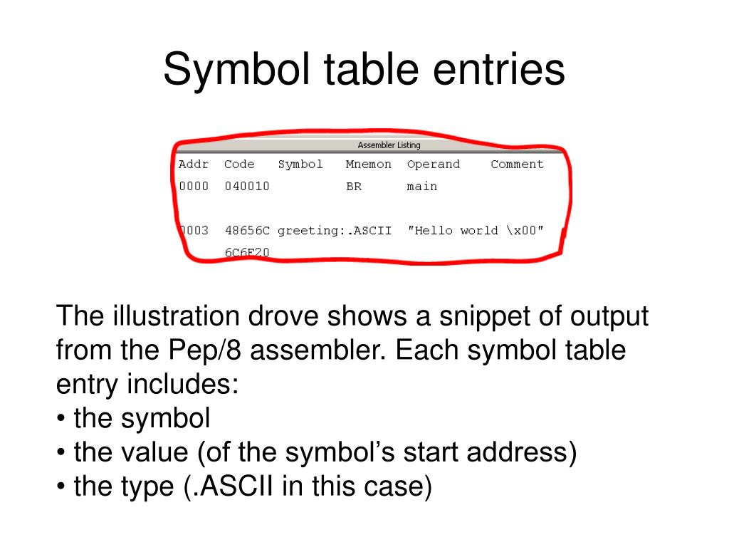Symbol table entries