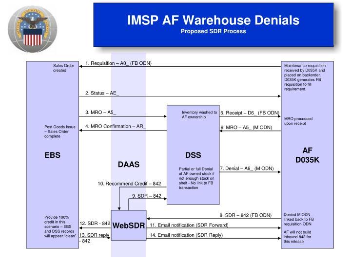 IMSP AF Warehouse Denials
