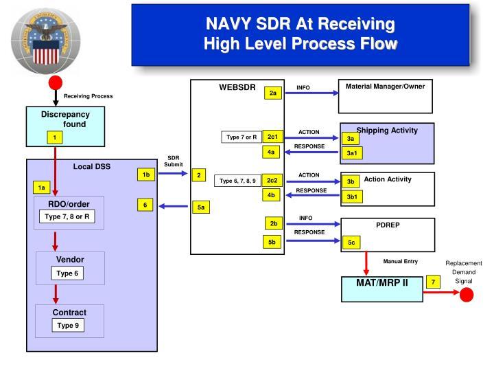 NAVY SDR At Receiving