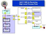 navy sdr at receiving high level process flow
